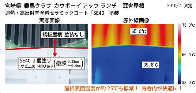 温度変化の違い